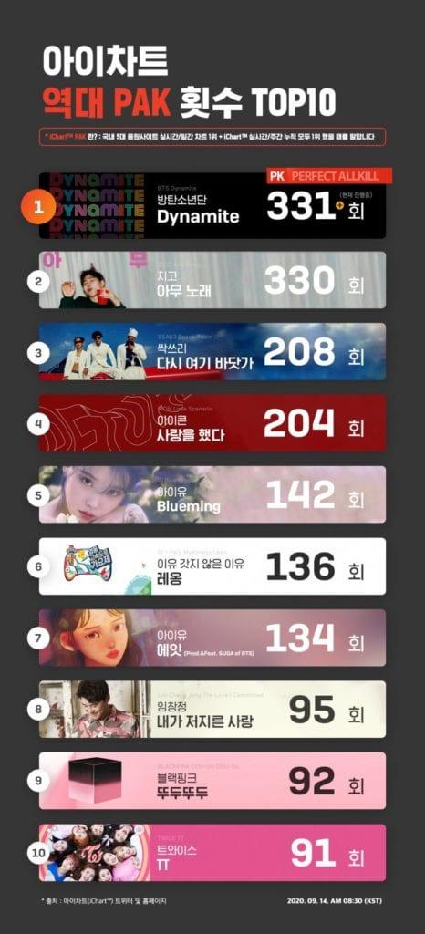 #DynamitePAKRecord: BTS logra el mayor número de Perfect All Kills