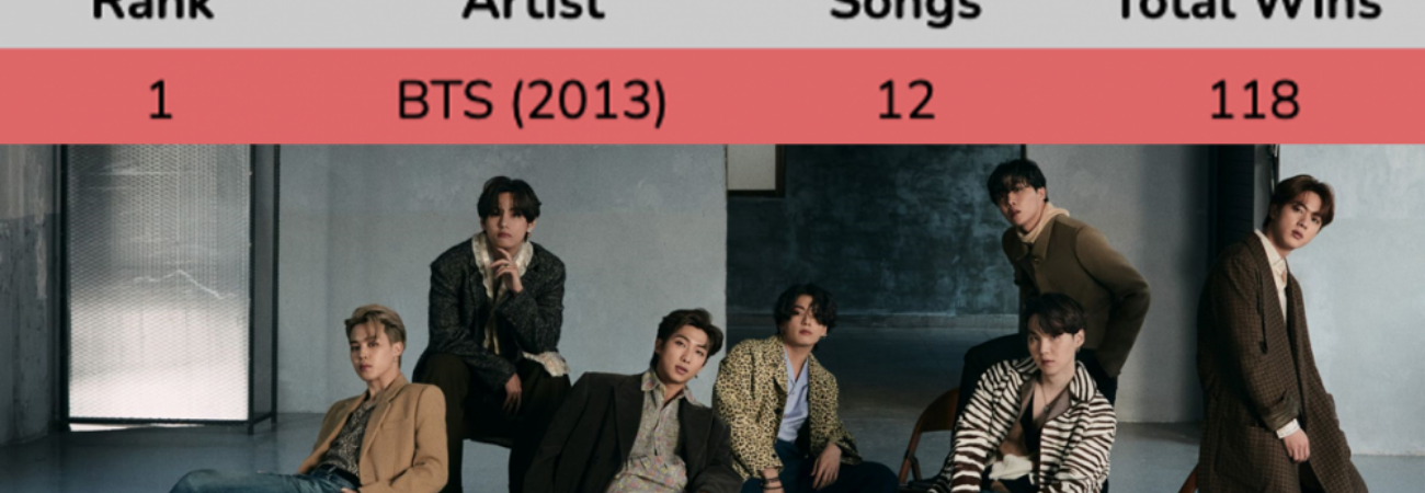 BTS supera a EXO y ahora tiene la mayor cantidad de victorias en programas musicales