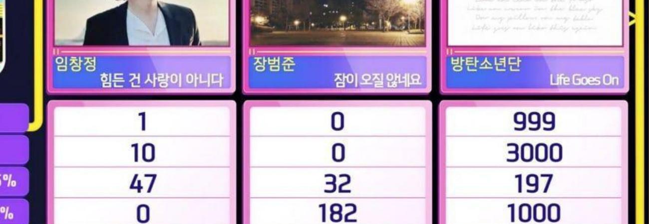 BTS obtiene la cuarta victoria de