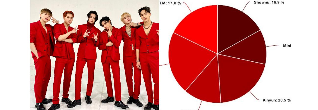 Esta es la distribución de líneas de los miembros de MONSTA X en el álbum 'FATAL LOVE'