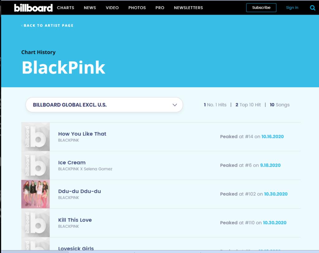 ¿Por qué BLACKPINK no fue nominada a los Grammy's este año?