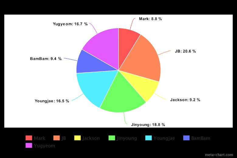 """Esta es la distribución de líneas en el álbum de GOT7 """"Breath of Love: Last Piece"""""""