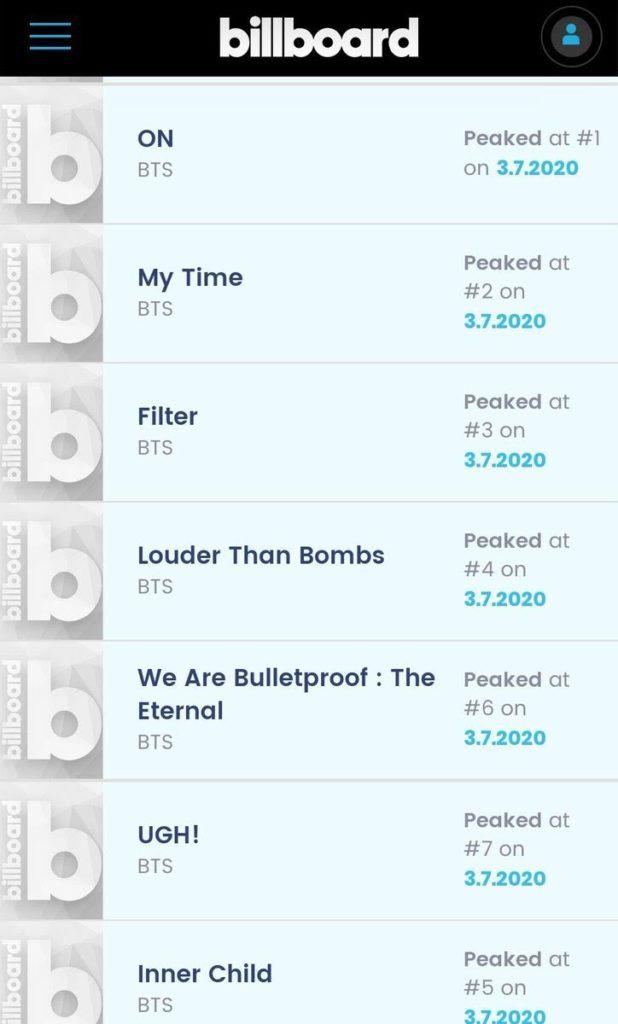 Cinco nuevas canciones de K-pop debutan en el Billboard Chart esta semana