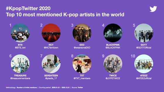BTS fue el grupo más mencionado en Twitter en 2020