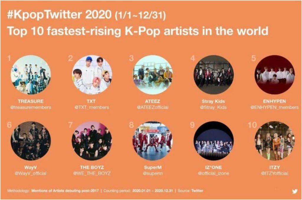 TREASURE es el artista de K-pop con el crecimiento más rápido en 2020 según Twitter