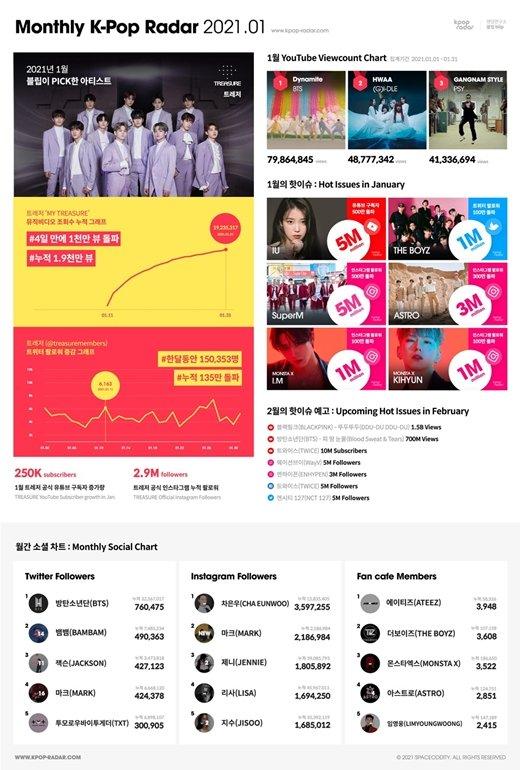 """TREASURE es seleccionado como """"Artista del Mes"""" por Radar K-pop"""