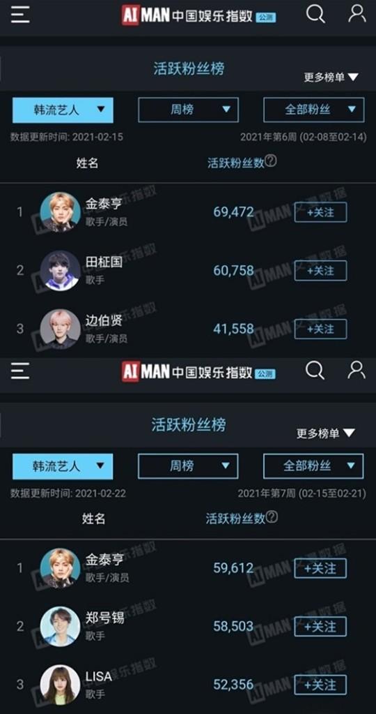 Votación Aiman China