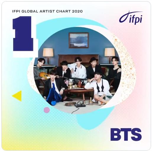BTS Global Artist #1