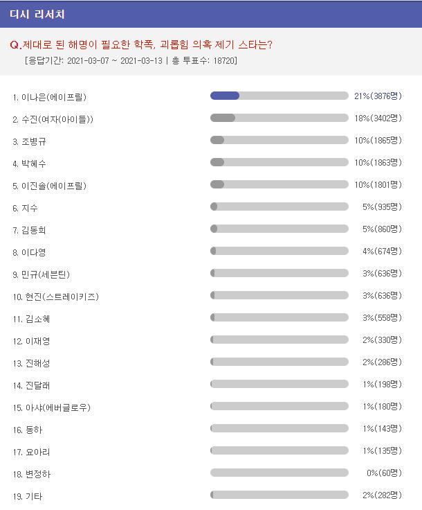 Netizen piensan que Naeun de April es la idol que MÁS necesita emitir una declaración adecuada por las acusaciones de bullying
