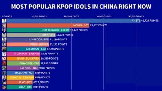 Ranking de popularidad de ídolos de K-pop