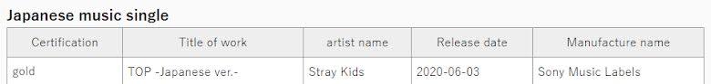 Stray Kids obtiene su primera certificación de oro en Japón con 'TOP'