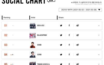 Yesung de Super Junior, y BTS a la cabeza de Gaon Chart semanales