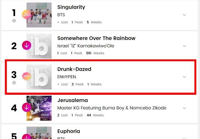 3 canciones de ENHYPEN y su nuevo álbum se posicionan en Billboard