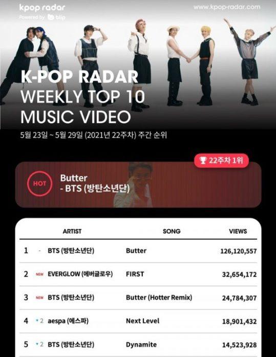 Ranking mensual de Kpop Radar