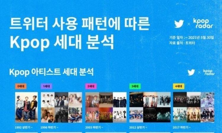 Twitter y K-pop Radar
