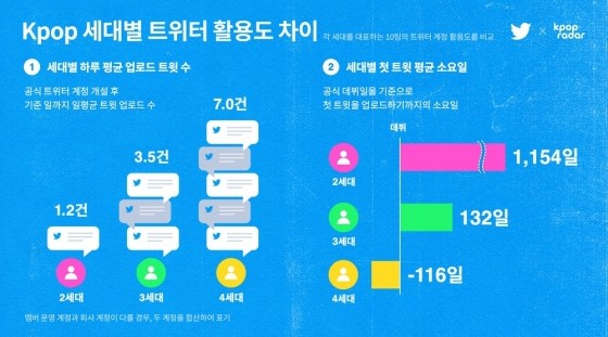 Análisis de Twitter y K-pop Radar
