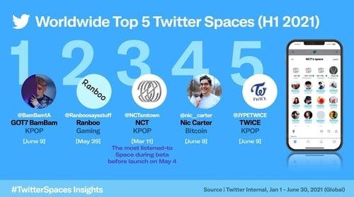 El Kpop entre los 'espacios de Twitter' más populares en lo que va del 2021